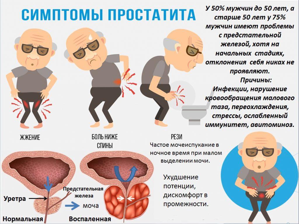 как узнать хронический простатита